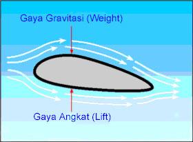 Gambar 3. Konstruksi Sayap (Aerofoil) menghasilkan Perbedaan Tekanan Udara di atas dan di bawah Sayap sehingga menghasilkan Gaya Angkat (Lift) pada Sayap.
