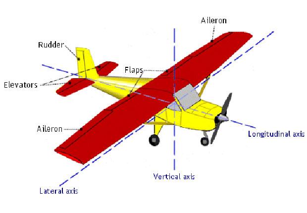 Gambar 4. Perangkat Kendali Dasar Pesawat Terbang