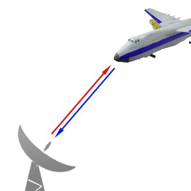 Gambar 1 Cara mendeteksi suatu pesawat dengan teknologi Radar