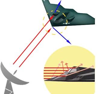 Gambar 2 Gelombang elektromagnetik dipantulkan ke arah lain