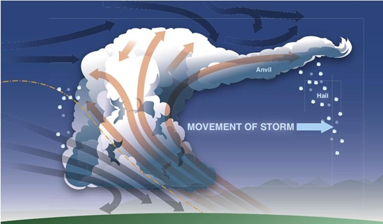 Ilustrasi thunderstorm dari Chapter 11, Pilot Handbook of Aeronautical Knowledge