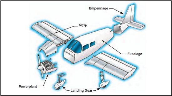 Bagian-bagian besar pesawat terbang
